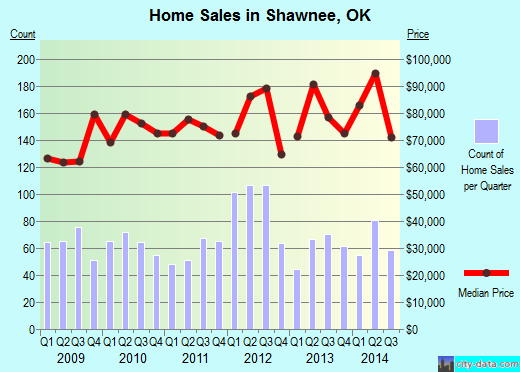 Shawnee,OK real estate house value index trend