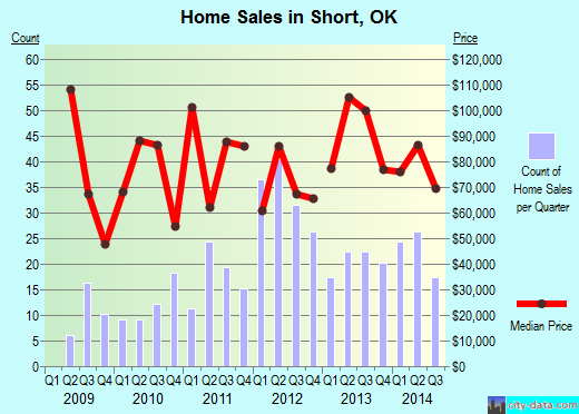 Short,OK real estate house value index trend