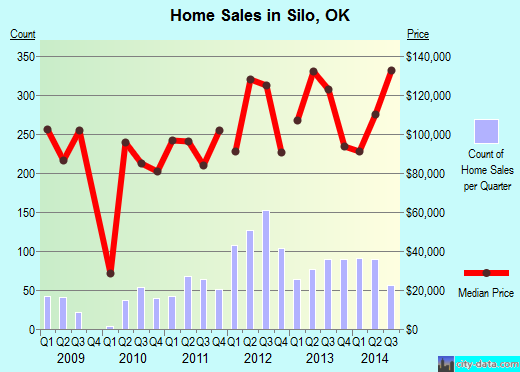 Silo,OK real estate house value index trend