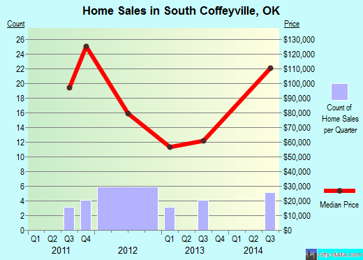 South Coffeyville,OK real estate house value index trend