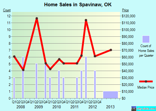 Spavinaw,OK real estate house value index trend