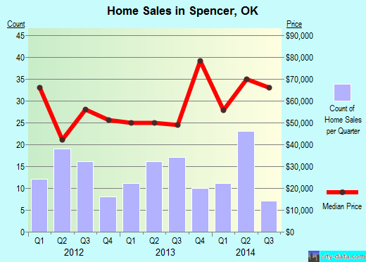 Spencer,OK real estate house value index trend
