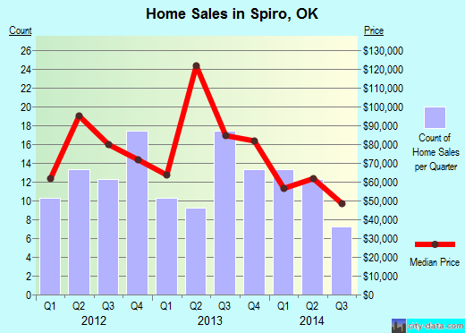 Spiro,OK real estate house value index trend