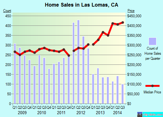 Las Lomas,CA real estate house value index trend