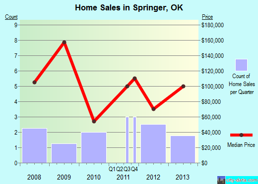 Springer,OK real estate house value index trend