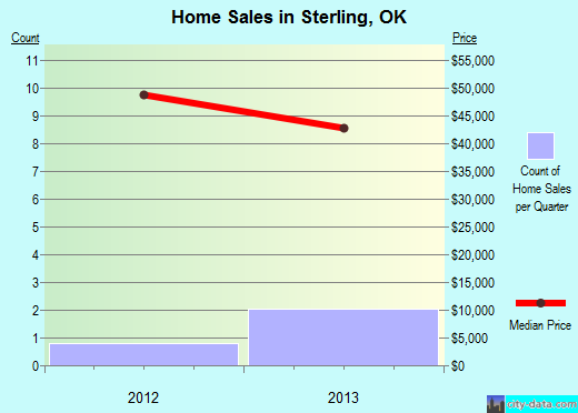 Sterling,OK real estate house value index trend