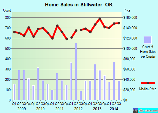 Stillwater,OK real estate house value index trend