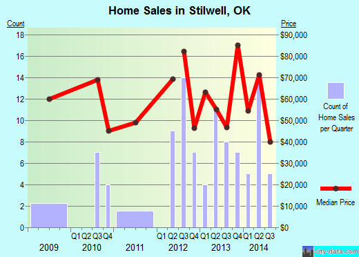 Stilwell,OK real estate house value index trend