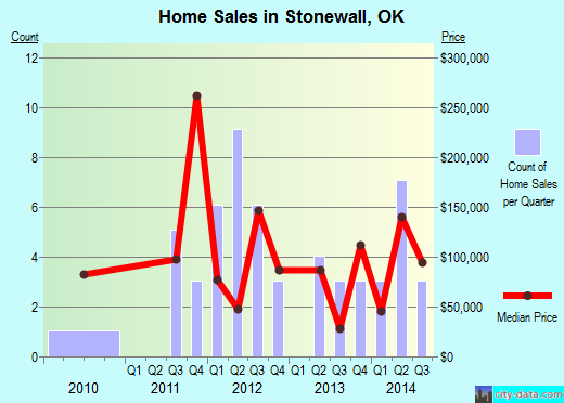 Stonewall,OK real estate house value index trend