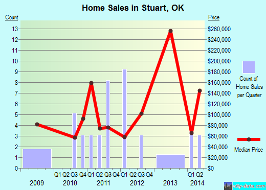 Stuart,OK real estate house value index trend