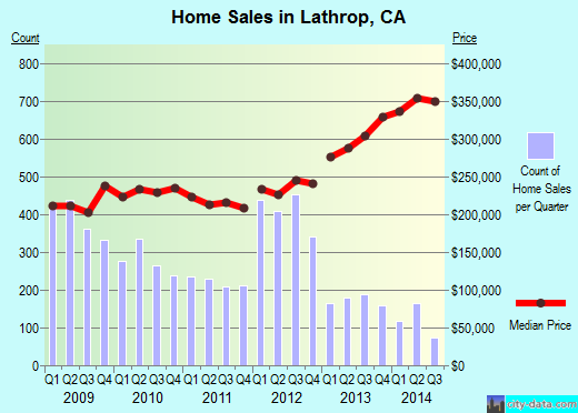 Lathrop,CA real estate house value index trend