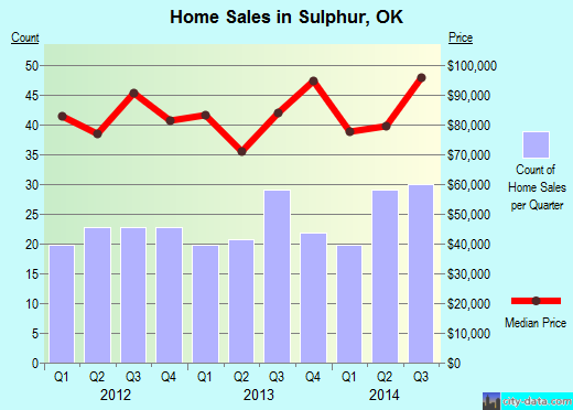 Sulphur,OK real estate house value index trend
