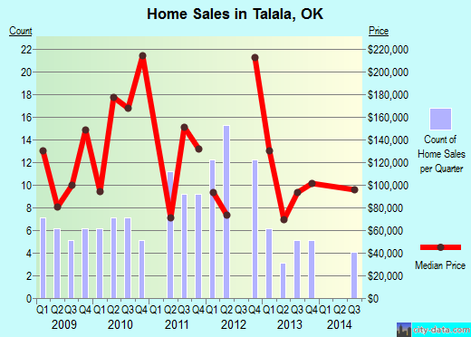 Talala,OK real estate house value index trend