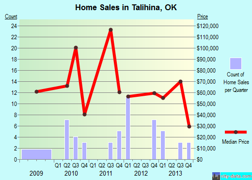 Talihina,OK real estate house value index trend