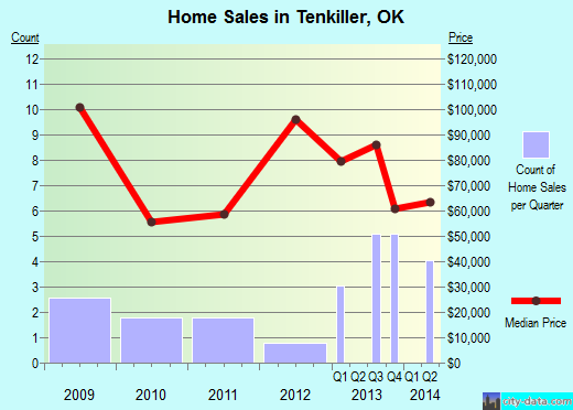 Tenkiller,OK index of house prices