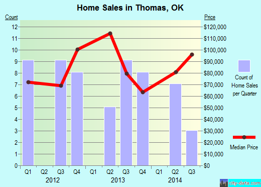 Thomas,OK real estate house value index trend