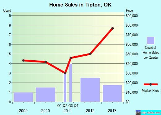 Tipton,OK real estate house value index trend