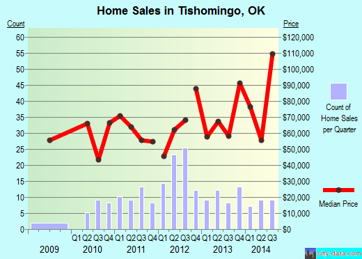 Tishomingo,OK index of house prices