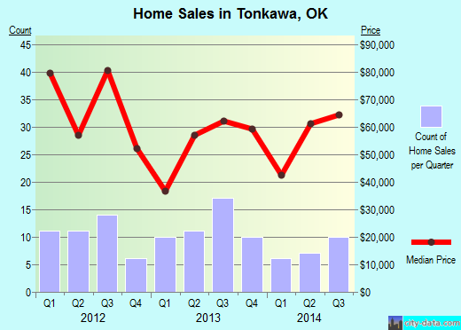 Tonkawa,OK real estate house value index trend