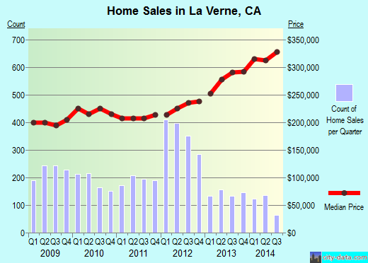 La Verne,CA real estate house value index trend