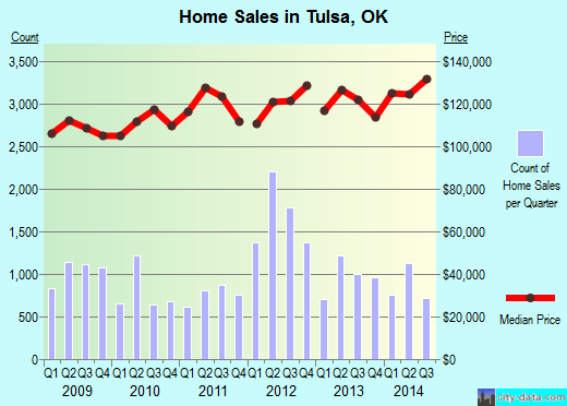 Tulsa,OK real estate house value index trend