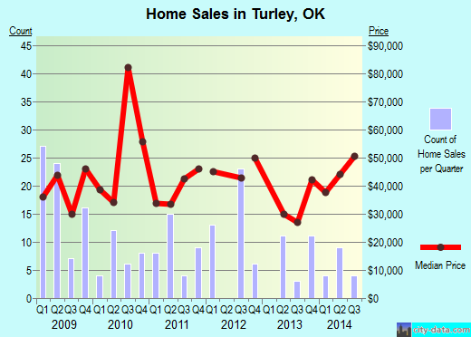 Turley,OK real estate house value index trend