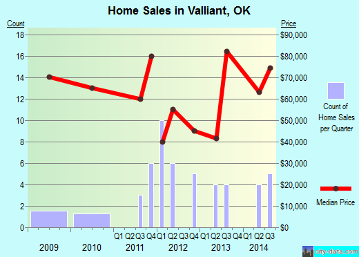 Valliant,OK real estate house value index trend