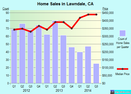 Lawndale,CA real estate house value index trend