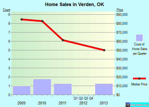 Verden,OK real estate house value index trend