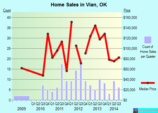 Vian,OK real estate house value index trend