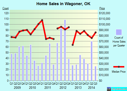 Wagoner,OK real estate house value index trend