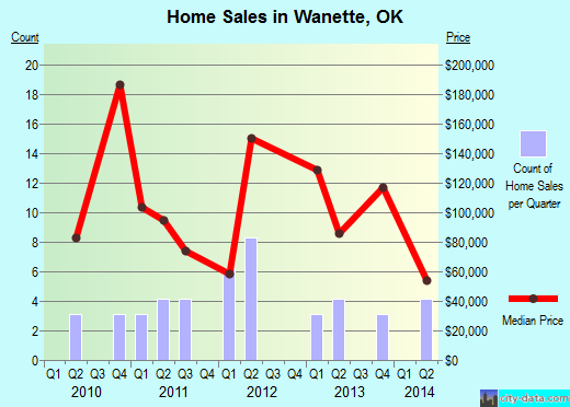 Wanette,OK real estate house value index trend