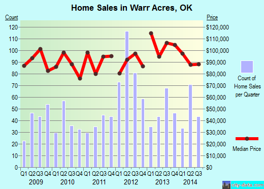Warr Acres,OK real estate house value index trend