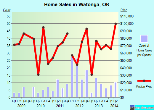 Watonga,OK index of house prices