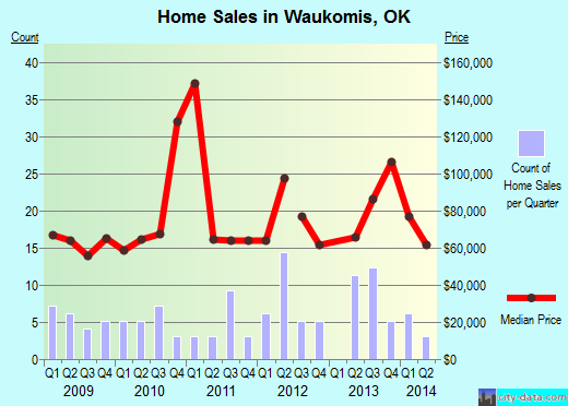 Waukomis,OK real estate house value index trend