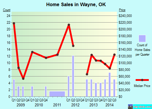 Wayne,OK real estate house value index trend