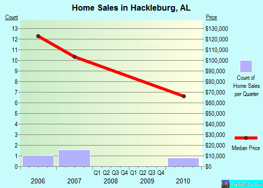 Hackleburg,AL index of house prices
