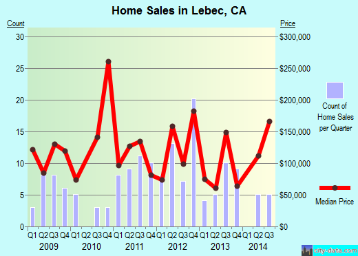 Lebec, CA index of house prices
