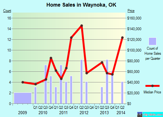 Waynoka,OK real estate house value index trend