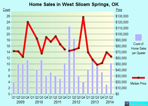 West Siloam Springs,OK real estate house value index trend