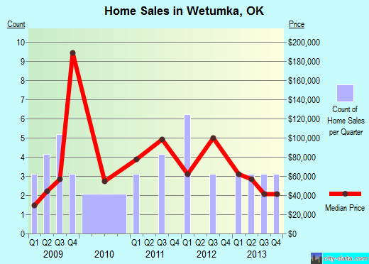 Wetumka,OK real estate house value index trend