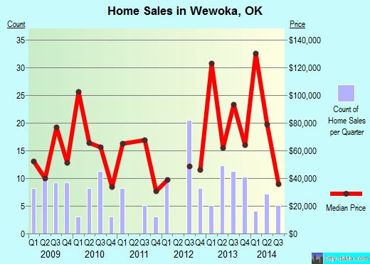 Wewoka,OK real estate house value index trend