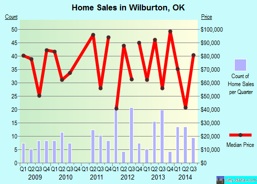 Wilburton,OK real estate house value index trend