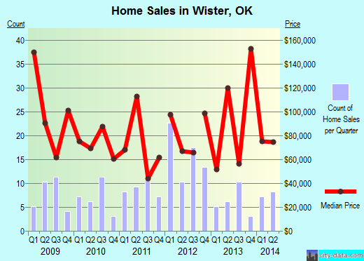 Wister,OK real estate house value index trend