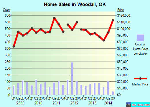 Woodall,OK real estate house value index trend