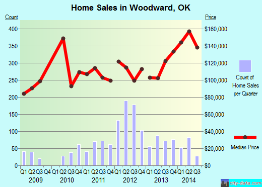 Woodward,OK index of house prices