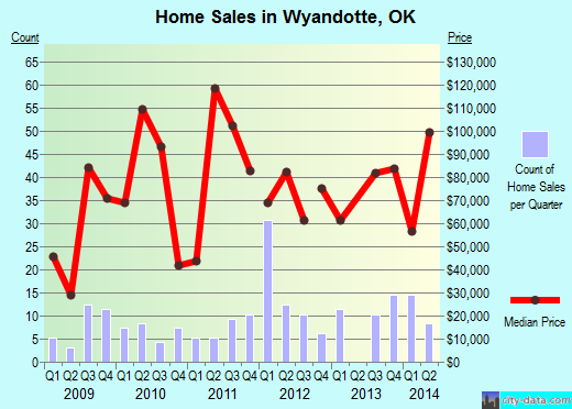 Wyandotte,OK real estate house value index trend