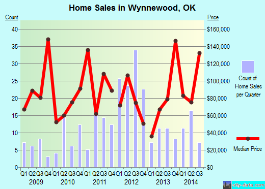 Wynnewood,OK real estate house value index trend