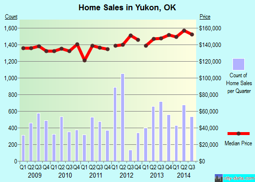 Yukon,OK real estate house value index trend