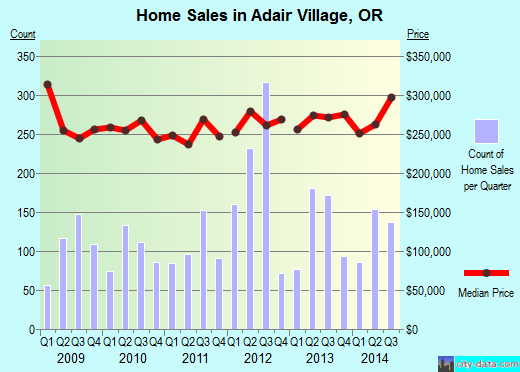 Adair Village,OR real estate house value index trend